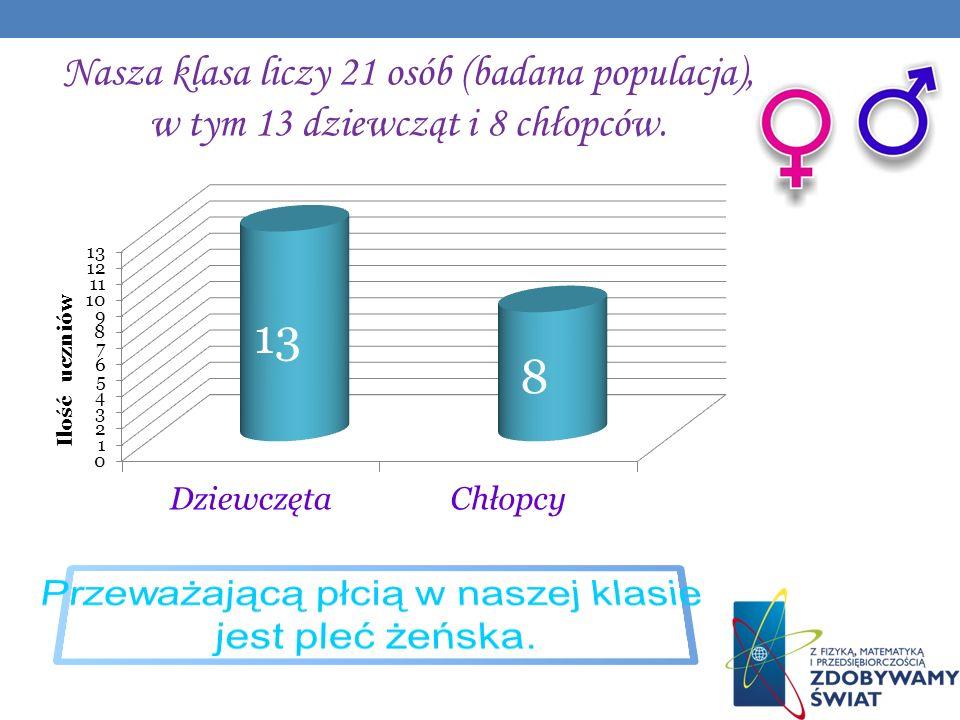 Nasza klasa liczy 21 osób (badana populacja), w tym 13 dziewcząt i 8 chłopców.