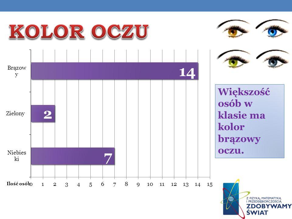 Większość osób w klasie ma kolor brązowy oczu.