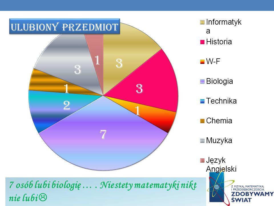 7 osób lubi biologię …. Niestety matematyki nikt nie lubi
