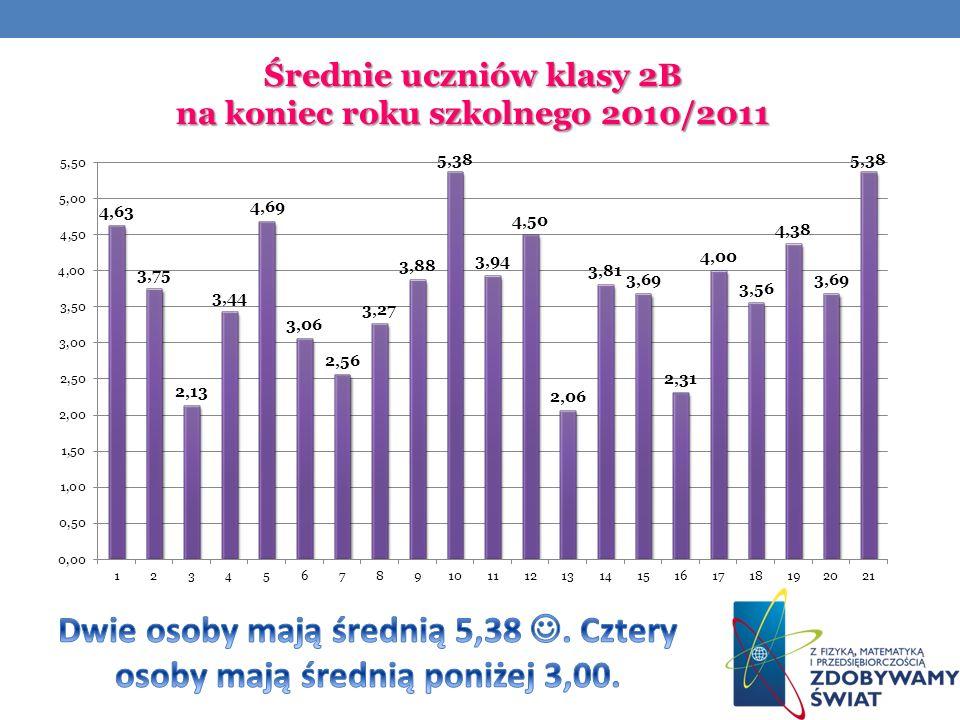 Średnie uczniów klasy 2B na koniec roku szkolnego 2010/2011