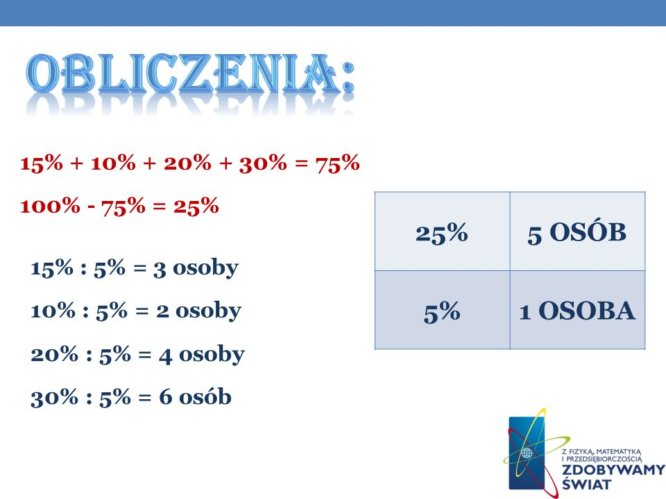 15% : 5% = 3 osoby 10% : 5% = 2 osoby 20% : 5% = 4 osoby 30% : 5% = 6 osób 25%5 OSÓB 5%1 OSOBA 15% + 10% + 20% + 30% = 75% 100% - 75% = 25%