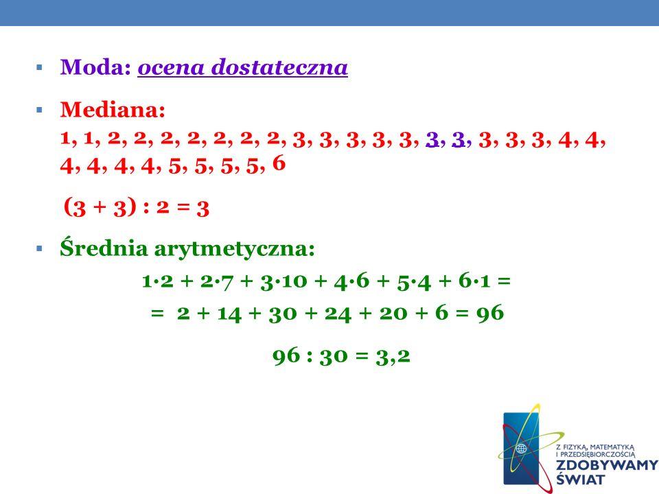 Moda: ocena dostateczna Mediana: 1, 1, 2, 2, 2, 2, 2, 2, 2, 3, 3, 3, 3, 3, 3, 3, 3, 3, 3, 4, 4, 4, 4, 4, 4, 5, 5, 5, 5, 6 (3 + 3) : 2 = 3 Średnia arytmetyczna: 1·2 + 2·7 + 3·10 + 4·6 + 5·4 + 6·1 = = 2 + 14 + 30 + 24 + 20 + 6 = 96 96 : 30 = 3,2