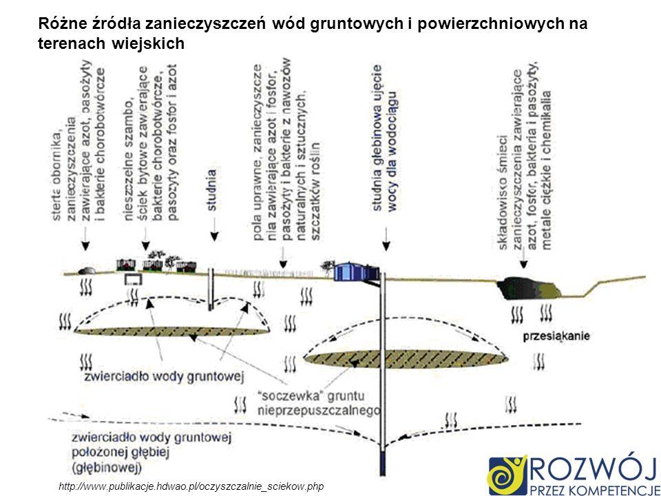 Różne źródła zanieczyszczeń wód gruntowych i powierzchniowych na terenach wiejskich http://www.publikacje.hdwao.pl/oczyszczalnie_sciekow.php