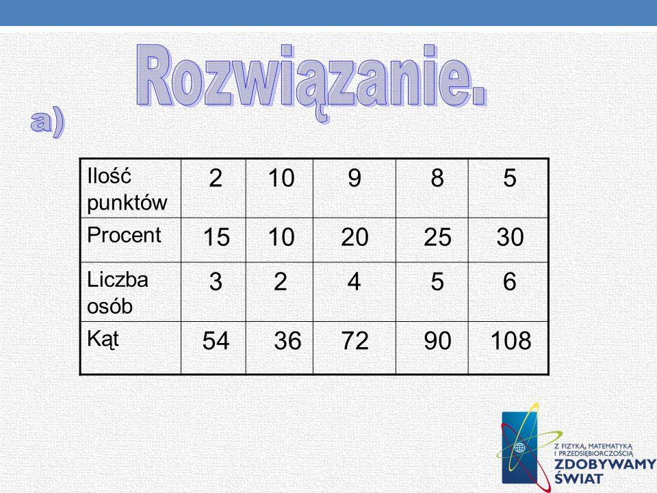 Oto diagram kołowy, na którym zaznaczono wyniki punktowe z testu z matematyki uzyskane przez uczniów kl. 2 gimnazjum. a) Przedstaw dane w tabeli. b) O