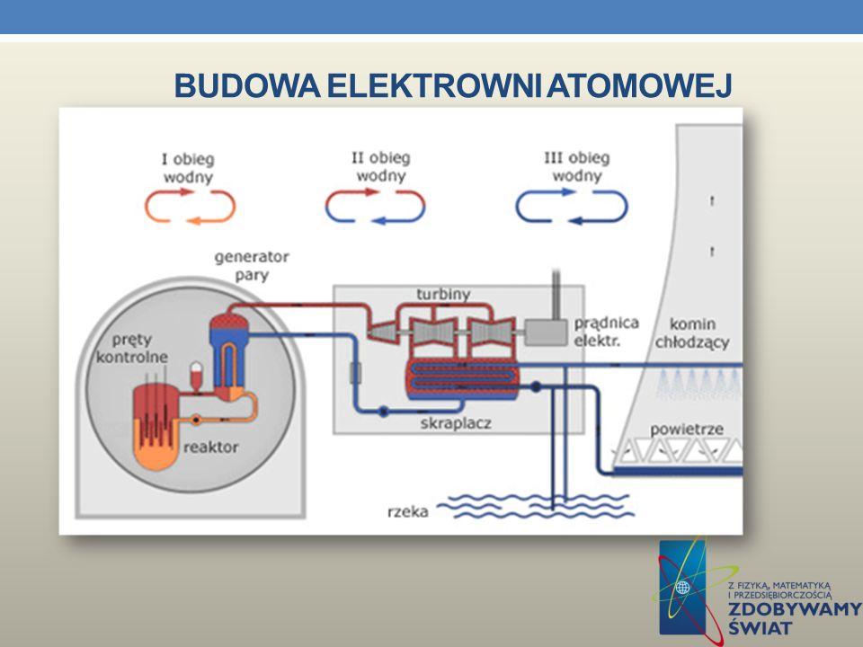 BUDOWA ELEKTROWNI ATOMOWEJ Sercem każdej EJ jest reaktor, w którym ciepło uzyskuje się z kontrolowanej reakcji łańcuchowej rozszczepienia jąder atomów paliwa (np.
