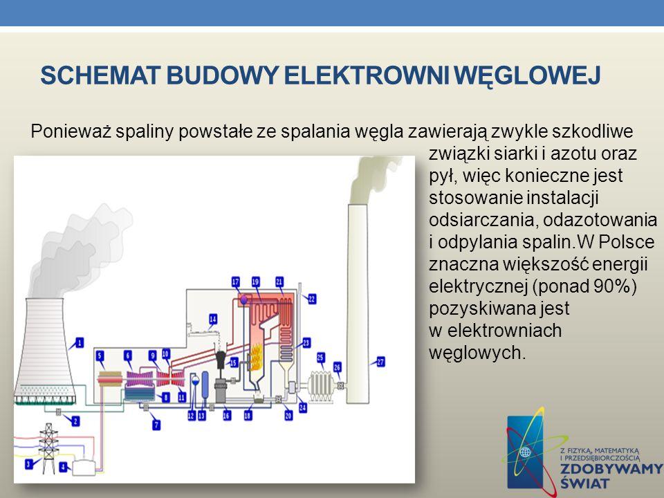 ELEKTROWNIA WĘGLOWA Elektrownia węglowa – elektrownia cieplna, w której paliwem jest węgiel brunatny lub węgiel kamienny. Elektrownia węglowa jest ele