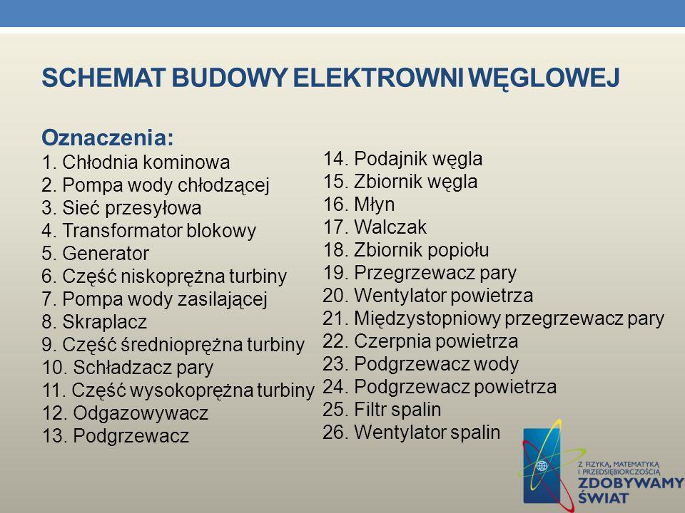 SCHEMAT BUDOWY ELEKTROWNI WĘGLOWEJ Ponieważ spaliny powstałe ze spalania węgla zawierają zwykle szkodliwe związki siarki i azotu oraz pył, więc konieczne jest stosowanie instalacji odsiarczania, odazotowania i odpylania spalin.W Polsce znaczna większość energii elektrycznej (ponad 90%) pozyskiwana jest w elektrowniach węglowych.