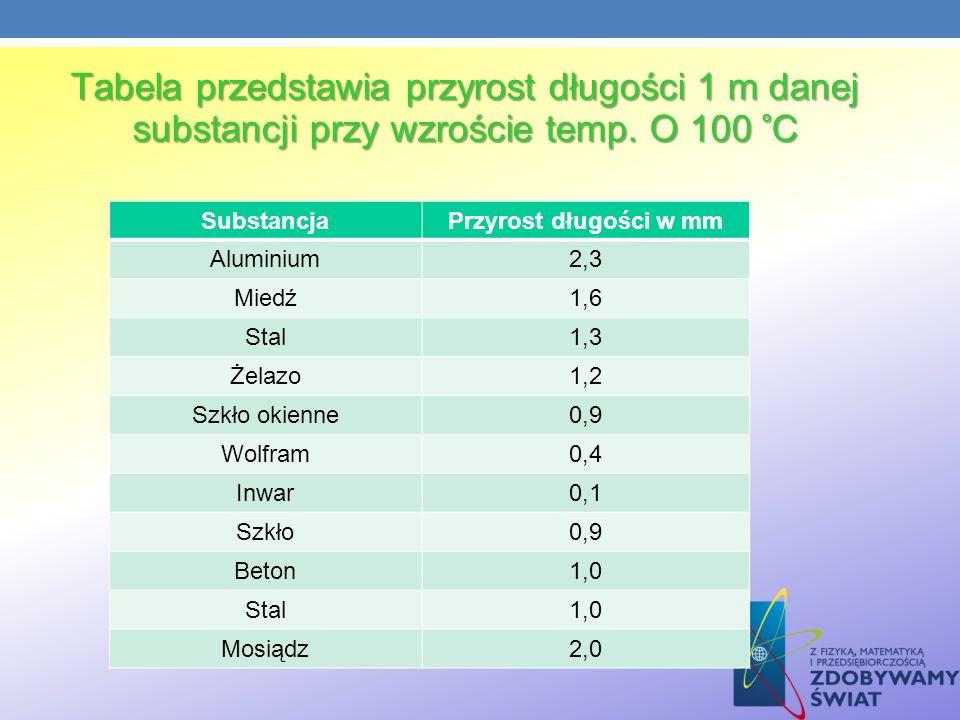 Tabela przedstawia przyrost długości 1 m danej substancji przy wzroście temp. O 100 °C SubstancjaPrzyrost długości w mm Aluminium2,3 Miedź1,6 Stal1,3