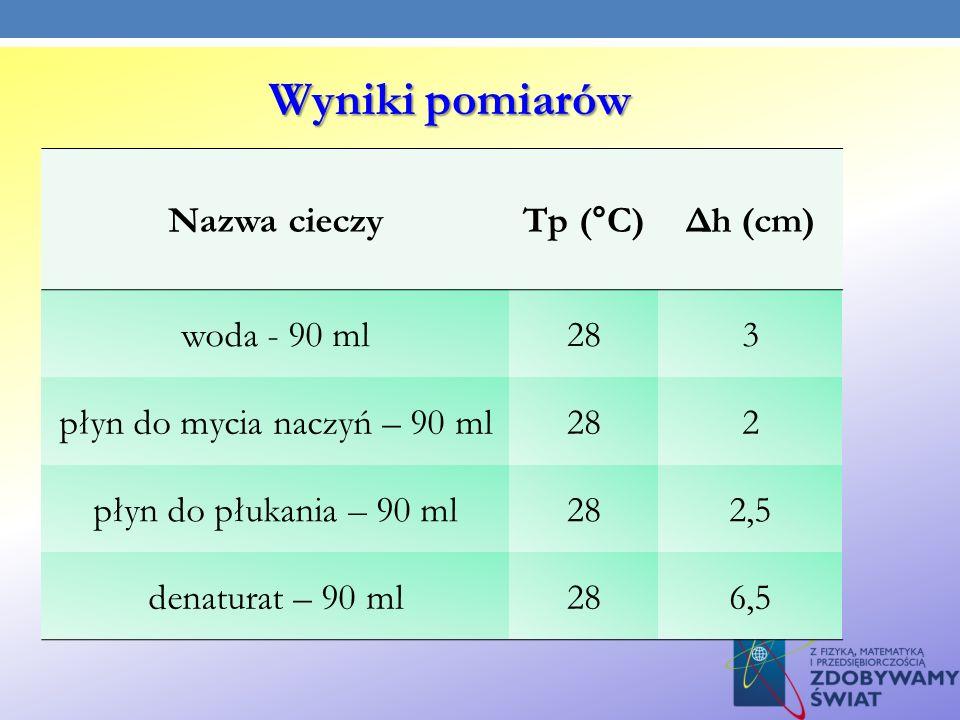 Nazwa cieczyTp (°C)Δh (cm) woda - 90 ml283 płyn do mycia naczyń – 90 ml282 płyn do płukania – 90 ml282,5 denaturat – 90 ml286,5 Wyniki pomiarów