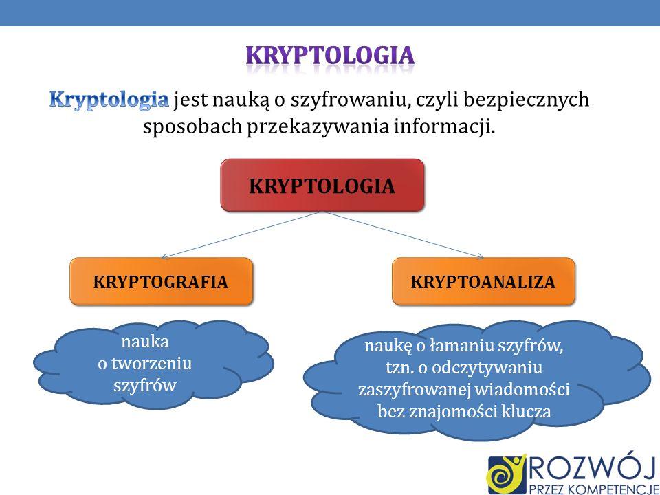 KRYPTOLOGIA KRYPTOGRAFIA KRYPTOANALIZA nauka o tworzeniu szyfrów naukę o łamaniu szyfrów, tzn. o odczytywaniu zaszyfrowanej wiadomości bez znajomości