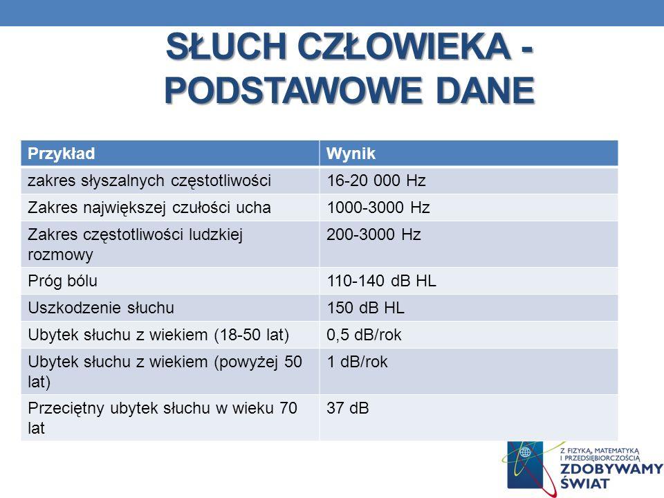 SŁUCH CZŁOWIEKA - PODSTAWOWE DANE PrzykładWynik zakres słyszalnych częstotliwości16-20 000 Hz Zakres największej czułości ucha1000-3000 Hz Zakres częs