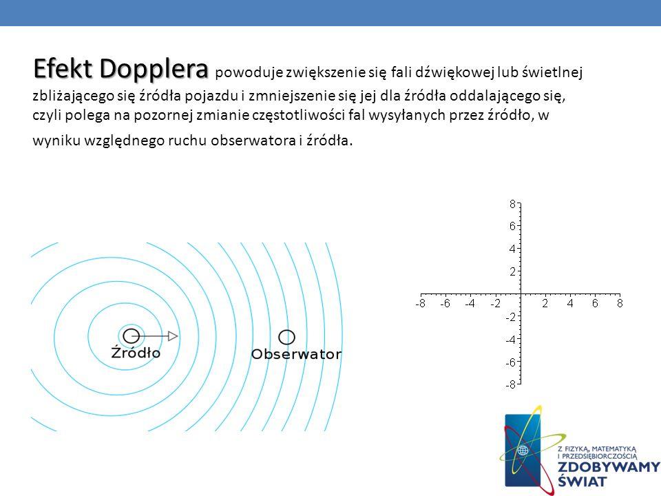 Efekt Dopplera Efekt Dopplera powoduje zwiększenie się fali dźwiękowej lub świetlnej zbliżającego się źródła pojazdu i zmniejszenie się jej dla źródła