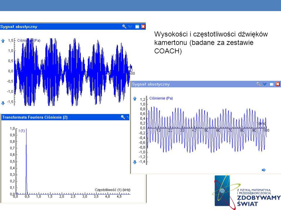 Wysokości i częstotliwości dźwięków kamertonu (badane za zestawie COACH)