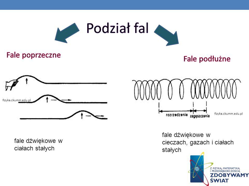 fizyka.ckumm.edu.pl fale dźwiękowe w cieczach, gazach i ciałach stałych fale dźwiękowe w ciałach stałych