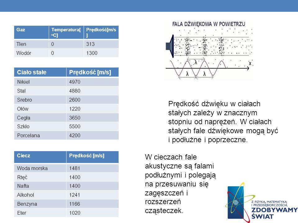 GazTemperatura[ o C] Prędkość[m/s ] Tlen0313 Wodór01300 Prędkość dźwięku w ciałach stałych zależy w znacznym stopniu od naprężeń. W ciałach stałych fa