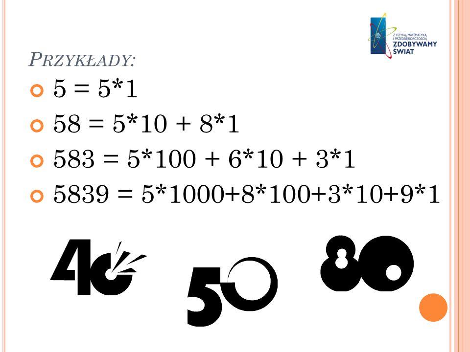 P RZYKŁADY : 5 = 5*1 58 = 5*10 + 8*1 583 = 5*100 + 6*10 + 3*1 5839 = 5*1000+8*100+3*10+9*1