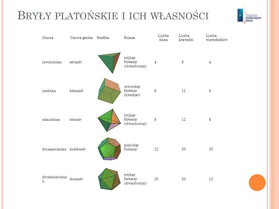 B RYŁY PLATOŃSKIE I ICH WŁASNOŚCI NazwaNazwa greckaGrafikaŚciana Liczba ścian Liczba krawędzi Liczba wierzchołków czworościan tetraedr trójkąt foremny