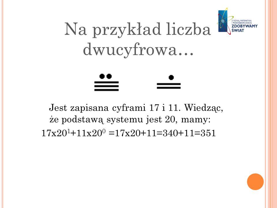 Na przykład liczba dwucyfrowa… Jest zapisana cyframi 17 i 11. Wiedząc, że podstawą systemu jest 20, mamy: 17x20 1 +11x20 0 =17x20+11=340+11=351