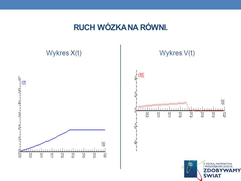 RUCH WÓZKA NA RÓWNI. Wykres X(t)Wykres V(t)