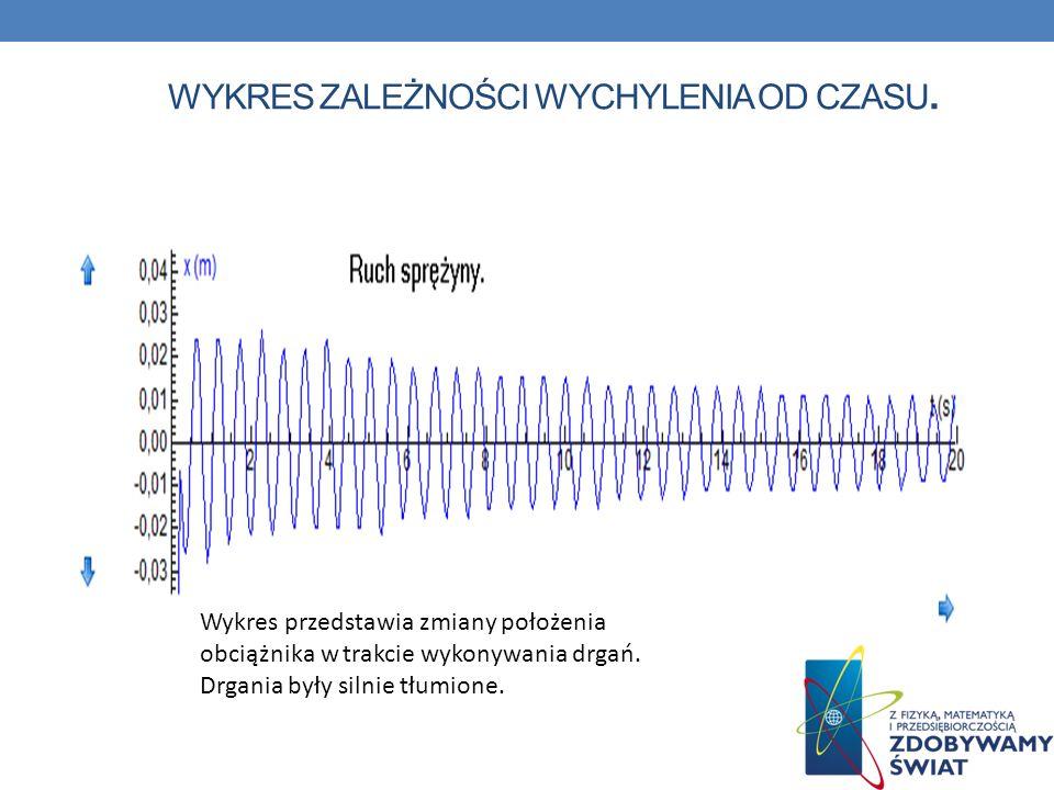 WYKRES ZALEŻNOŚCI WYCHYLENIA OD CZASU. Wykres przedstawia zmiany położenia obciążnika w trakcie wykonywania drgań. Drgania były silnie tłumione.