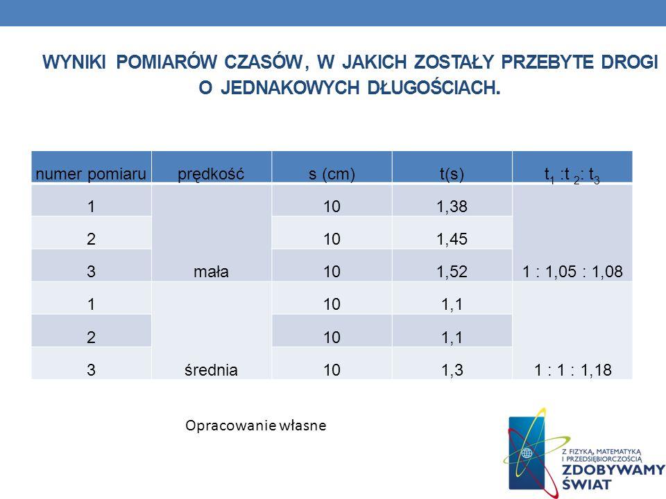 WYNIKI POMIARÓW CZASÓW, W JAKICH ZOSTAŁY PRZEBYTE DROGI O JEDNAKOWYCH DŁUGOŚCIACH. numer pomiaruprędkośćs (cm)t(s)t 1 :t 2 : t 3 1 mała 101,38 1 : 1,0