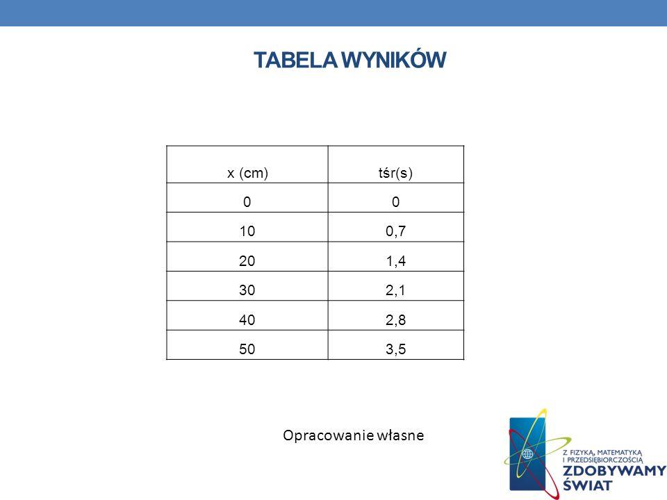 TABELA WYNIKÓW x (cm)tśr(s) 00 100,7 201,4 302,1 402,8 503,5 Opracowanie własne