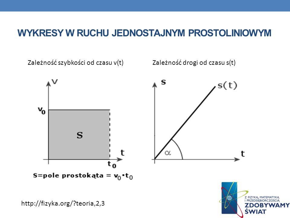 WYKRESY W RUCHU JEDNOSTAJNYM PROSTOLINIOWYM Zależność drogi od czasu s(t)Zależność szybkości od czasu v(t) http://fizyka.org/?teoria,2,3