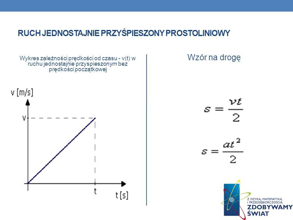 RUCH JEDNOSTAJNIE PRZYŚPIESZONY PROSTOLINIOWY Wykres zależności prędkości od czasu - v(t) w ruchu jednostajnie przyspieszonym bez prędkości początkowe
