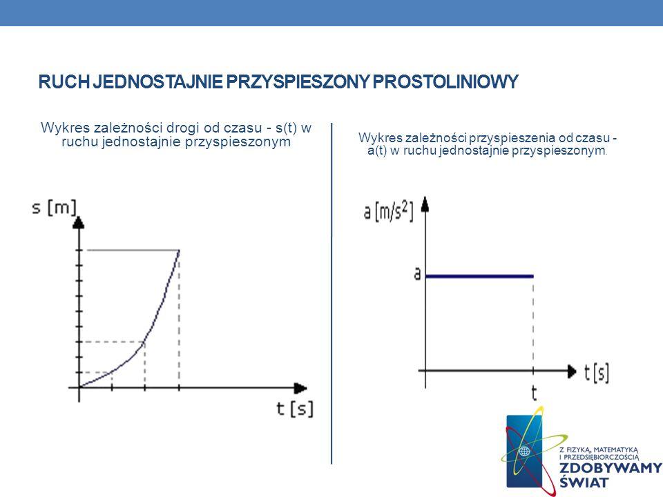 RUCH JEDNOSTAJNIE PRZYSPIESZONY PROSTOLINIOWY Wykres zależności drogi od czasu - s(t) w ruchu jednostajnie przyspieszonym Wykres zależności przyspiesz