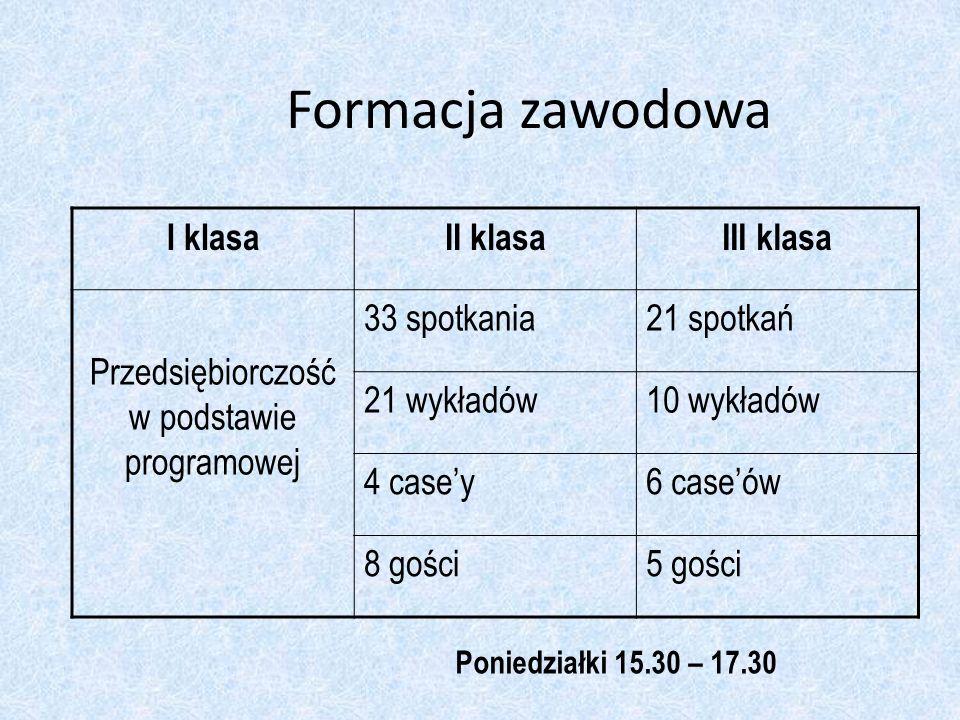 Formacja zawodowa I klasaII klasaIII klasa Przedsiębiorczość w podstawie programowej 33 spotkania21 spotkań 21 wykładów10 wykładów 4 casey6 caseów 8 g