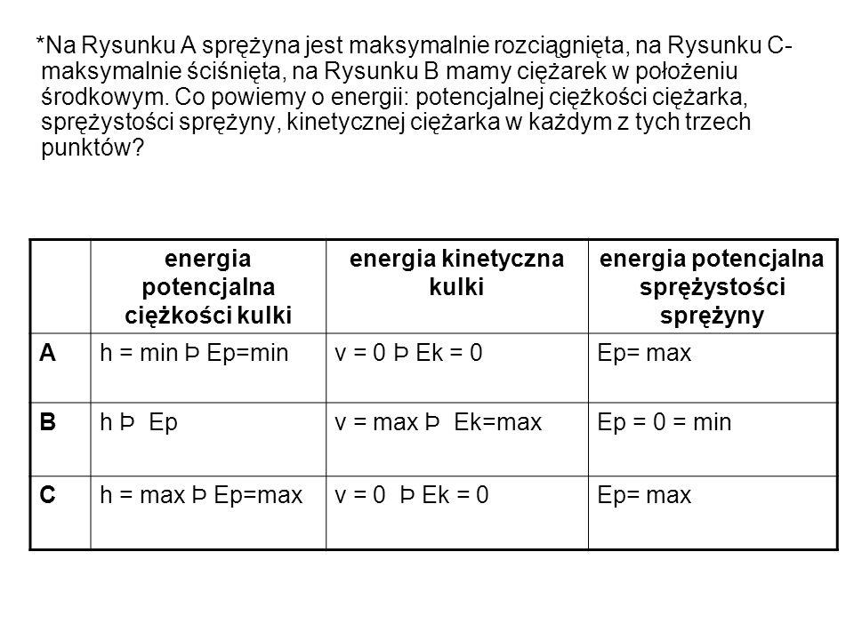 *Na Rysunku A sprężyna jest maksymalnie rozciągnięta, na Rysunku C- maksymalnie ściśnięta, na Rysunku B mamy ciężarek w położeniu środkowym. Co powiem