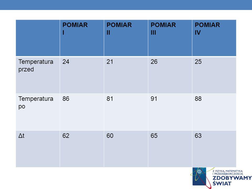 POMIAR I POMIAR II POMIAR III POMIAR IV Temperatura przed 24212625 Temperatura po 86819188 ΔtΔt62606563