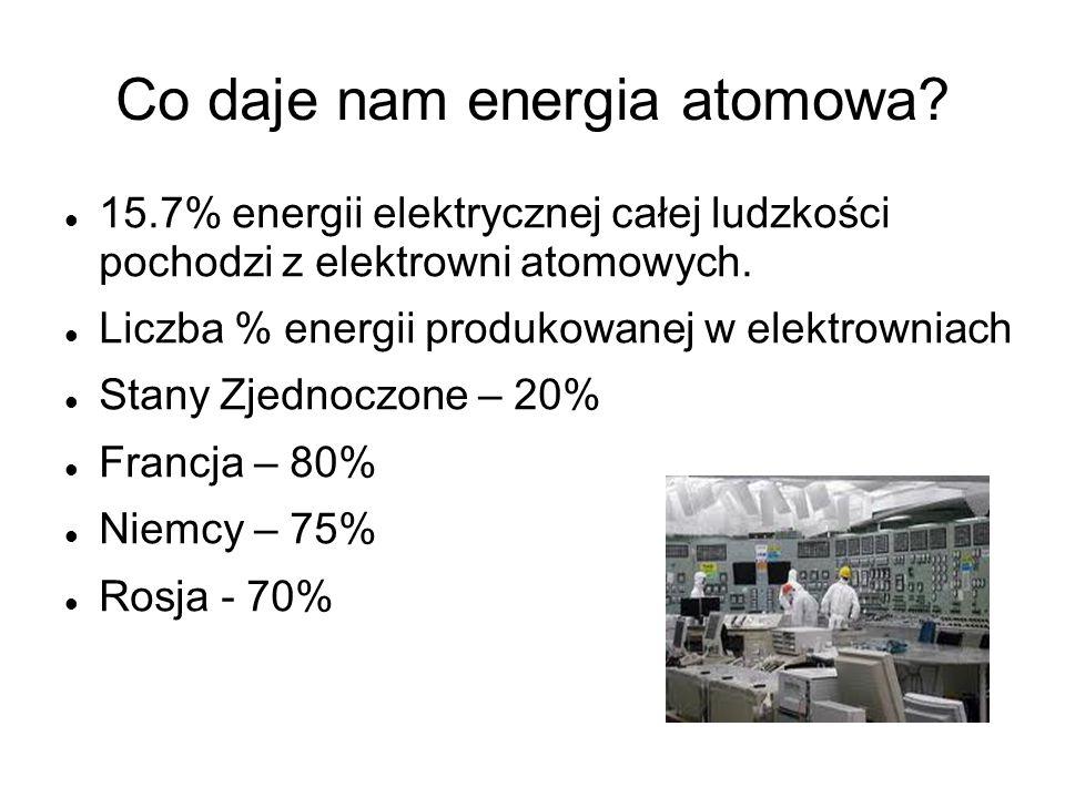 Co daje nam energia atomowa? 15.7% energii elektrycznej całej ludzkości pochodzi z elektrowni atomowych. Liczba % energii produkowanej w elektrowniach