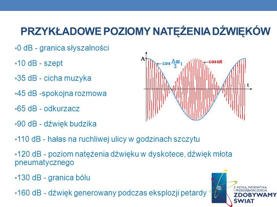 PRZYKŁADOWE POZIOMY NATĘŻENIA DŹWIĘKÓW 0 dB - granica słyszalności 10 dB - szept 35 dB - cicha muzyka 45 dB -spokojna rozmowa 65 dB - odkurzacz 90 dB