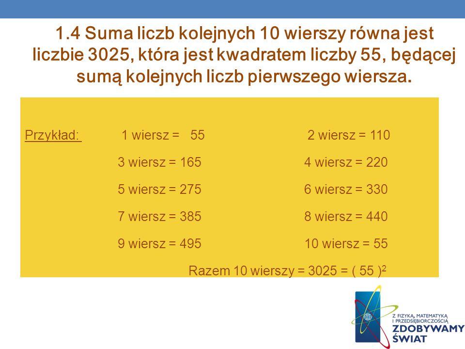1.4 Suma liczb kolejnych 10 wierszy równa jest liczbie 3025, która jest kwadratem liczby 55, będącej sumą kolejnych liczb pierwszego wiersza.