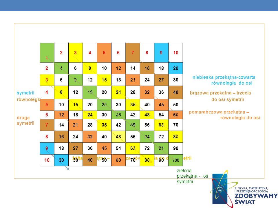 niebieska przekątna-czwarta równoległa do osi symetrii brązowa przekątna – trzecia równoległa do osi symetrii pomarańczowa przekątna – druga równoległa do osi symetrii żółta przekątna – pierwsza równoległa do osi symetrii 1 2345678910 2468 1214161820 36912151821242730 481216202428323640 5101520253035404550 6121824303642485460 7142128354249566370 8162432404856647280 9182736455463728190 102030405060708090 100 zielona przekątna - oś symetrii