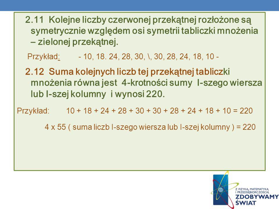 2.11 Kolejne liczby czerwonej przekątnej rozłożone są symetrycznie względem osi symetrii tabliczki mnożenia – zielonej przekątnej.