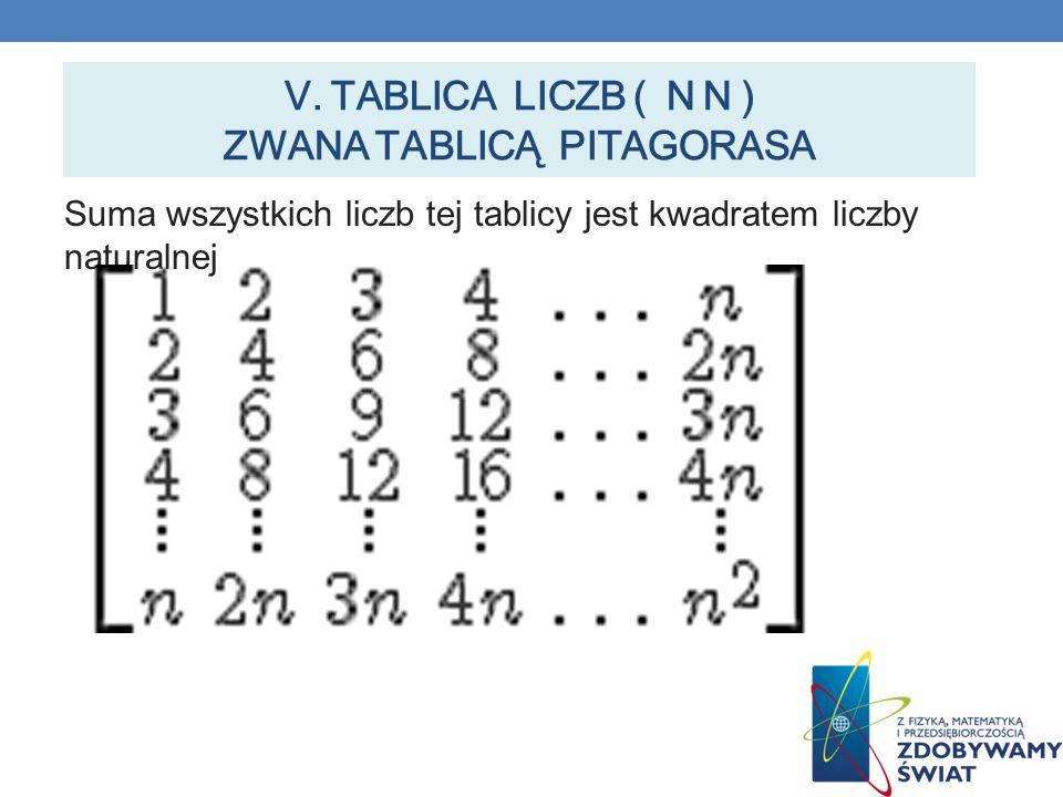 V. TABLICA LICZB ( N N ) ZWANA TABLICĄ PITAGORASA Suma wszystkich liczb tej tablicy jest kwadratem liczby naturalnej