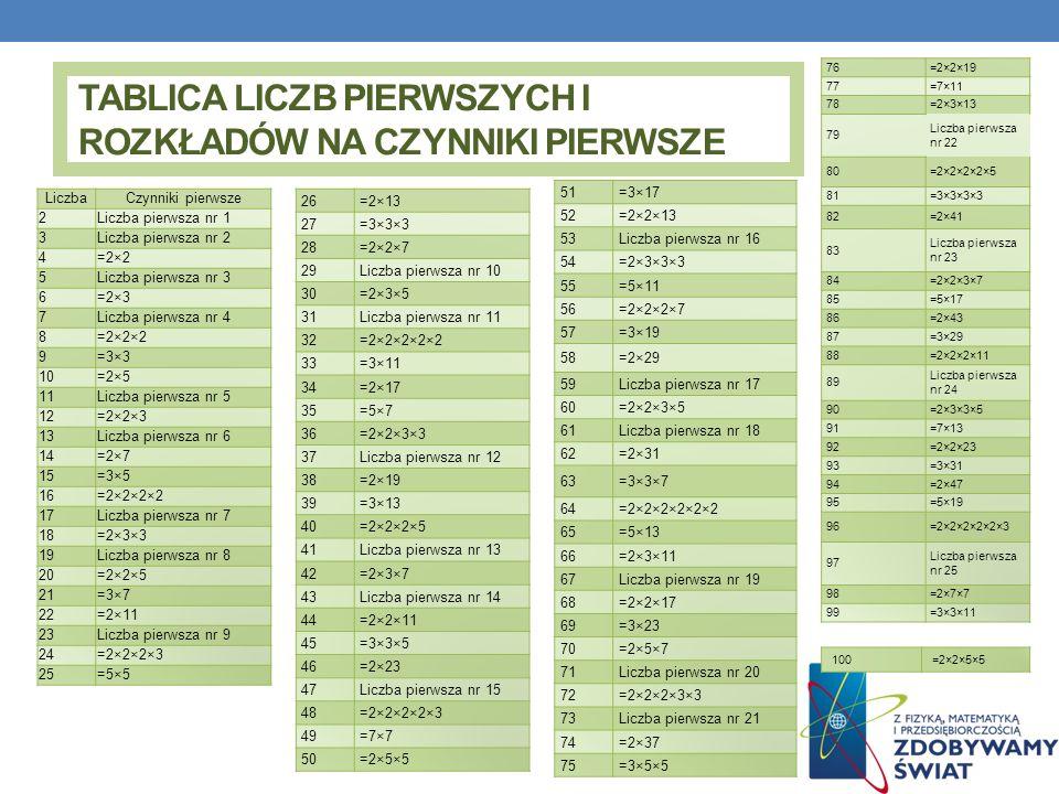 TABLICA LICZB PIERWSZYCH I ROZKŁADÓW NA CZYNNIKI PIERWSZE LiczbaCzynniki pierwsze 2Liczba pierwsza nr 1 3Liczba pierwsza nr 2 4=2×2 5Liczba pierwsza nr 3 6=2×3 7Liczba pierwsza nr 4 8=2×2×2 9=3×3 10=2×5 11Liczba pierwsza nr 5 12=2×2×3 13Liczba pierwsza nr 6 14=2×7 15=3×5 16=2×2×2×2 17Liczba pierwsza nr 7 18=2×3×3 19Liczba pierwsza nr 8 20=2×2×5 21=3×7 22=2×11 23Liczba pierwsza nr 9 24=2×2×2×3 25=5×5 26=2×13 27=3×3×3 28=2×2×7 29Liczba pierwsza nr 10 30=2×3×5 31Liczba pierwsza nr 11 32=2×2×2×2×2 33=3×11 34=2×17 35=5×7 36=2×2×3×3 37Liczba pierwsza nr 12 38=2×19 39=3×13 40=2×2×2×5 41Liczba pierwsza nr 13 42=2×3×7 43Liczba pierwsza nr 14 44=2×2×11 45=3×3×5 46=2×23 47Liczba pierwsza nr 15 48=2×2×2×2×3 49=7×7 50=2×5×5 51=3×17 52=2×2×13 53Liczba pierwsza nr 16 54=2×3×3×3 55=5×11 56=2×2×2×7 57=3×19 58=2×29 59Liczba pierwsza nr 17 60=2×2×3×5 61Liczba pierwsza nr 18 62=2×31 63=3×3×7 64=2×2×2×2×2×2 65=5×13 66=2×3×11 67Liczba pierwsza nr 19 68=2×2×17 69=3×23 70=2×5×7 71Liczba pierwsza nr 20 72=2×2×2×3×3 73Liczba pierwsza nr 21 74=2×37 75=3×5×5 76=2×2×19 77=7×11 78=2×3×13 79 Liczba pierwsza nr 22 80=2×2×2×2×5 81=3×3×3×3 82=2×41 83 Liczba pierwsza nr 23 84=2×2×3×7 85=5×17 86=2×43 87=3×29 88=2×2×2×11 89 Liczba pierwsza nr 24 90=2×3×3×5 91=7×13 92=2×2×23 93=3×31 94=2×47 95=5×19 96=2×2×2×2×2×3 97 Liczba pierwsza nr 25 98=2×7×7 99=3×3×11 100=2×2×5×5