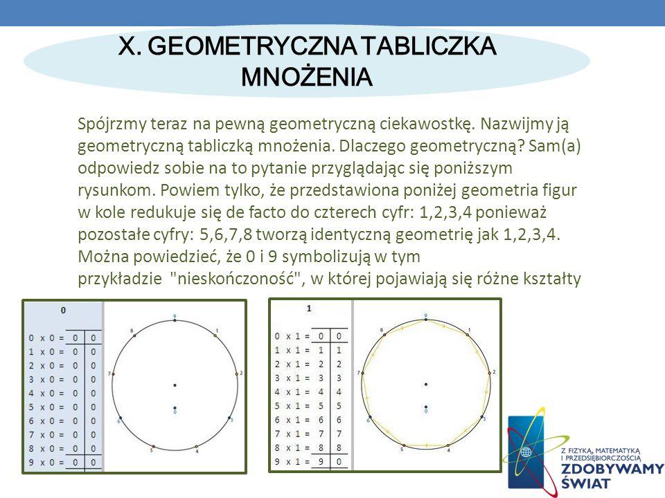X.GEOMETRYCZNA TABLICZKA MNOŻENIA Spójrzmy teraz na pewną geometryczną ciekawostkę.