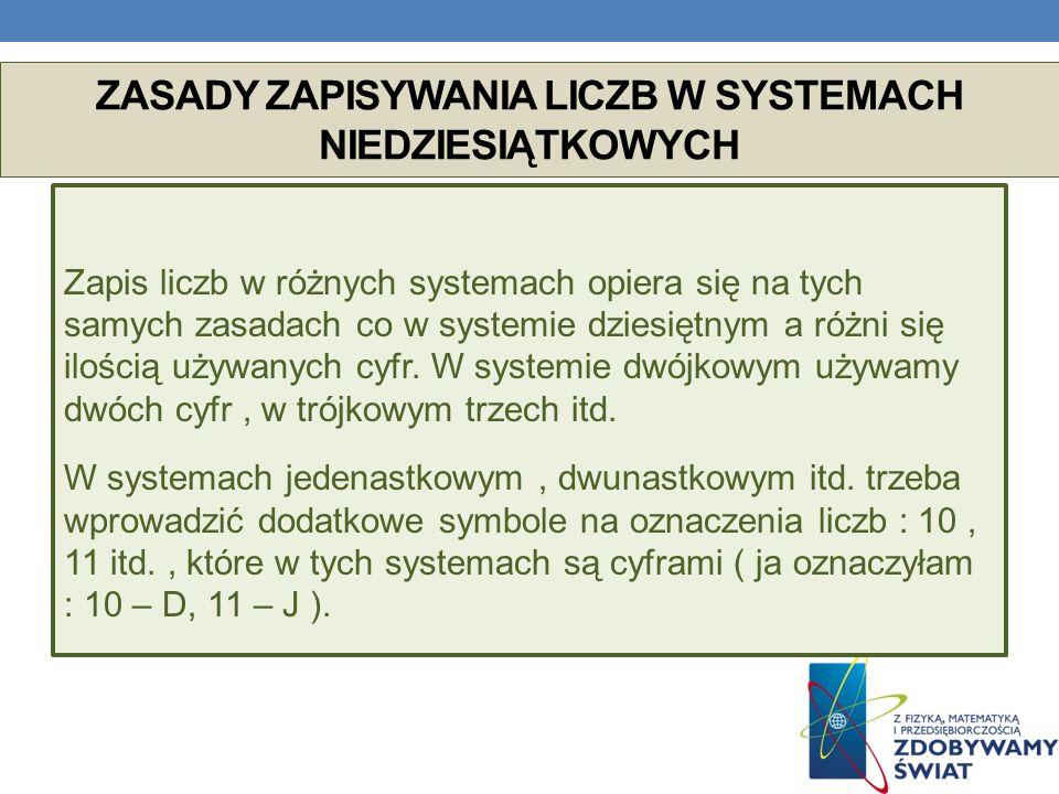 ZASADY ZAPISYWANIA LICZB W SYSTEMACH NIEDZIESIĄTKOWYCH Zapis liczb w różnych systemach opiera się na tych samych zasadach co w systemie dziesiętnym a różni się ilością używanych cyfr.