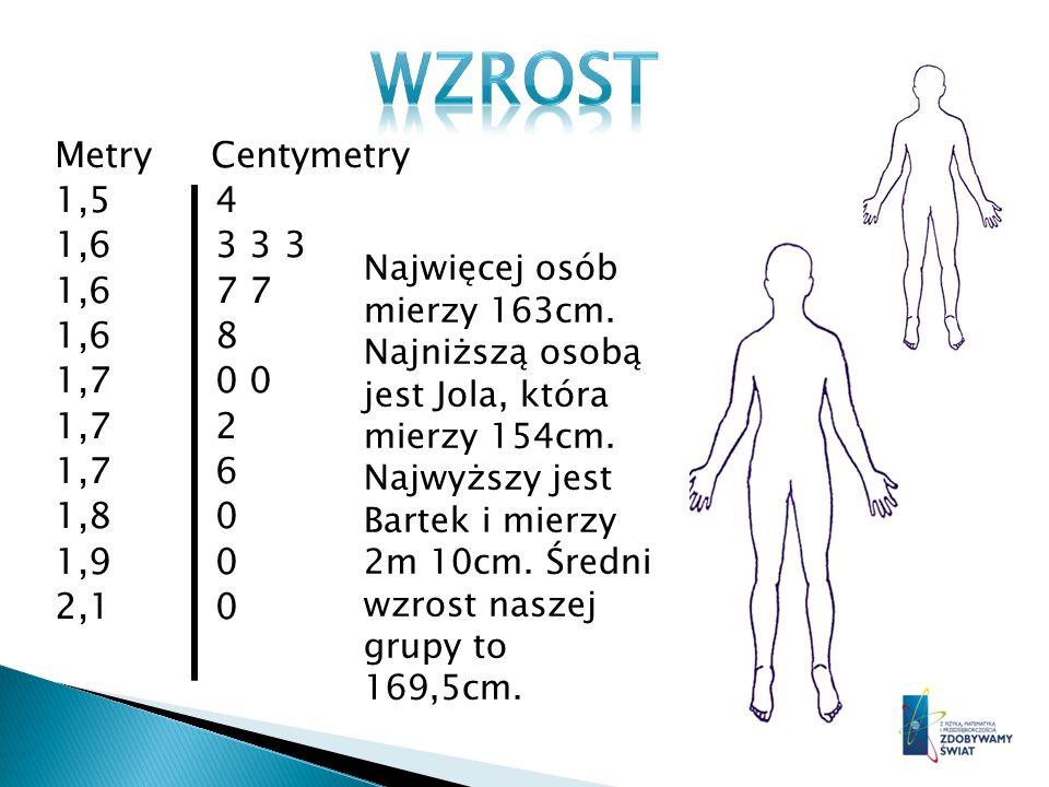 Metry Centymetry 1,5 4 1,6 3 3 3 1,6 7 7 1,6 8 1,7 0 0 1,7 2 1,7 6 1,8 0 1,9 0 2,1 0 Najwięcej osób mierzy 163cm. Najniższą osobą jest Jola, która mie