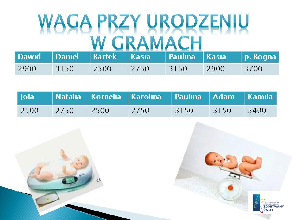 2 500 500 500 2 750 750 750 2 900 900 3 150 150 150 150 3 400 3 700 Z wykresu możemy odczytać, że najwięcej z nas urodziło się z wagą 3150 g.