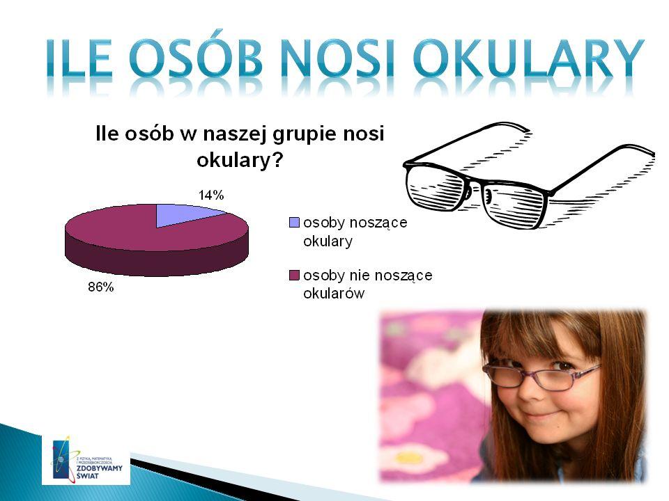 W Polsce wśród osób w przedziale wiekowym od 20 do 39 lat okularników jest mniej niż 15%, a wśród 50 i 60-latków jest ich aż 74%.