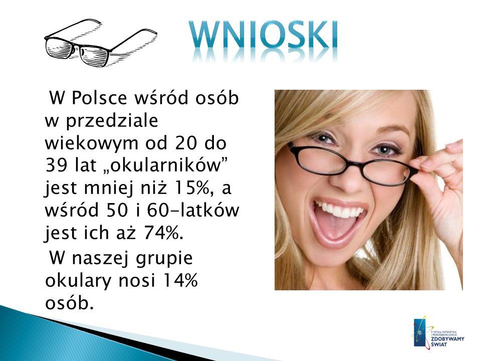 W Polsce wśród osób w przedziale wiekowym od 20 do 39 lat okularników jest mniej niż 15%, a wśród 50 i 60-latków jest ich aż 74%. W naszej grupie okul