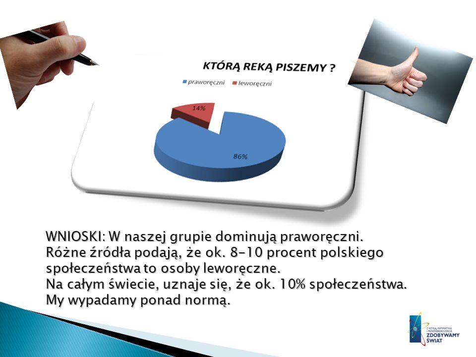 WNIOSKI: W naszej grupie dominują praworęczni. Różne źródła podają, że ok. 8-10 procent polskiego społeczeństwa to osoby leworęczne. Na całym świecie,