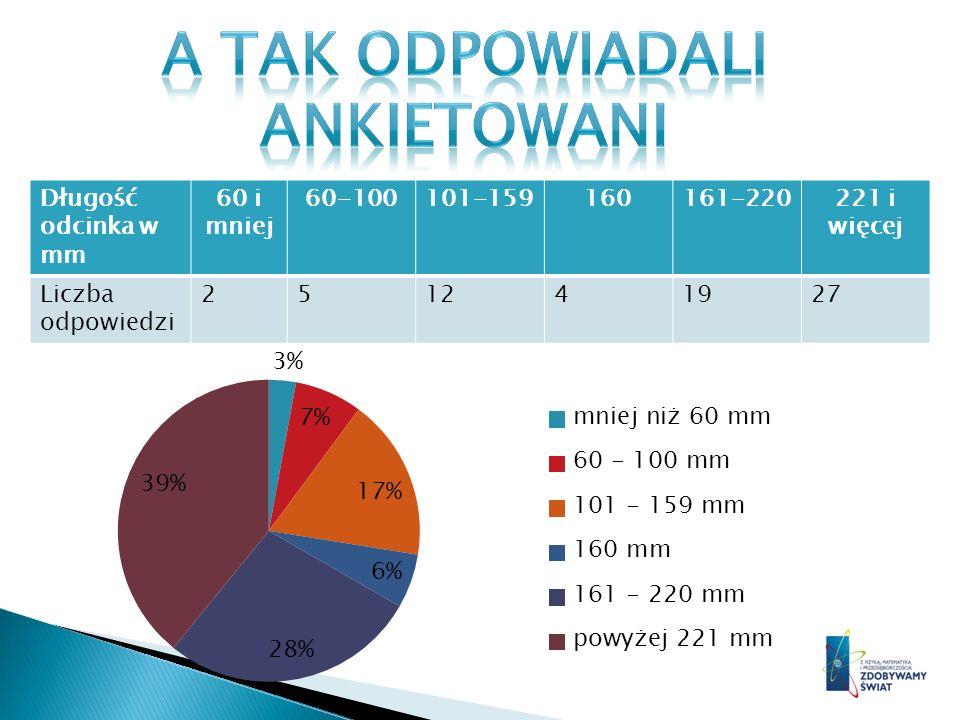 Obliczyliśmy średnią arytmetyczną pomiarów z ankiety i wyniosła ona około185,3913 mm Różnica między rzeczywistą długością, a średnią długością typowaną przez ankietowanych wyniosła około 25,4 mm.