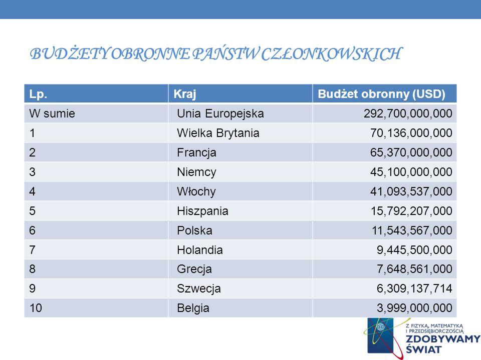 BUDŻETY OBRONNE PAŃSTW CZŁONKOWSKICH Lp.Kraj Budżet obronny (USD) W sumie Unia Europejska292,700,000,000 1 Wielka Brytania70,136,000,000 2 Francja65,3