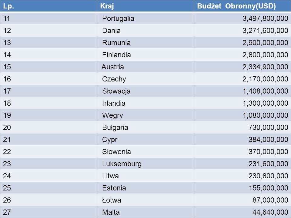 Lp.KrajBudżet Obronny(USD) 11 Portugalia3,497,800,000 12 Dania3,271,600,000 13 Rumunia2,900,000,000 14 Finlandia2,800,000,000 15 Austria2,334,900,000