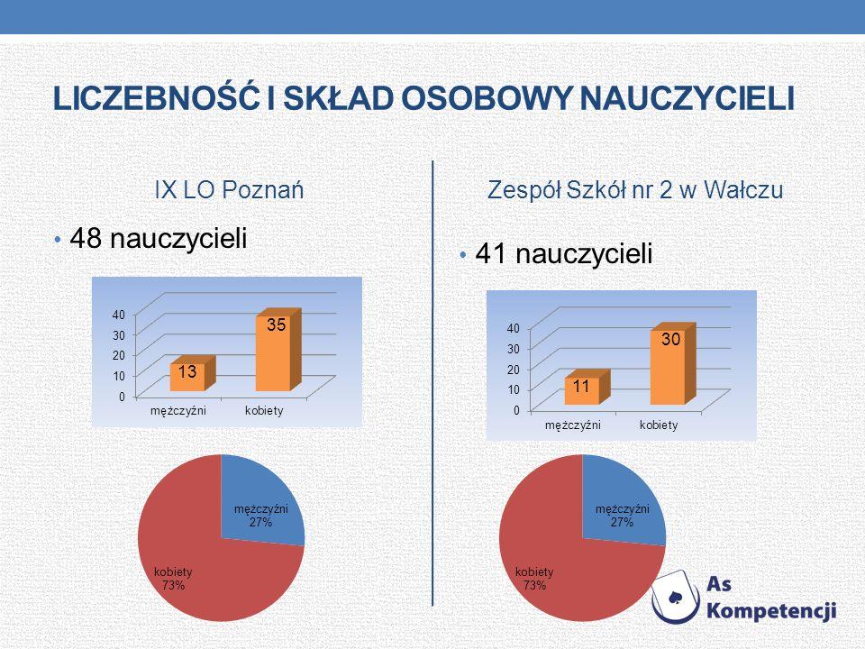 LICZEBNOŚĆ I SKŁAD OSOBOWY NAUCZYCIELI IX LO Poznań 48 nauczycieli Zespół Szkół nr 2 w Wałczu 41 nauczycieli